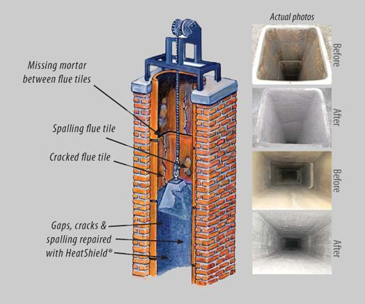 Groovy Why Heatshield Is The Best Chimney Reliner Charlotte Nc Download Free Architecture Designs Xoliawazosbritishbridgeorg